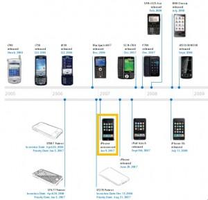 TimelineSmartPhones